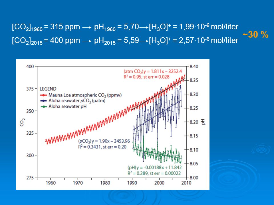 ~30 % [CO2]1960 = 315 ppm pH1960 = 5,70 [H3O]+ = 1,99·10-6 mol/liter